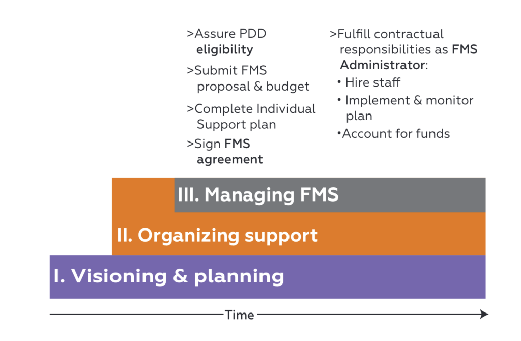 Managing FMS, assure PDD eligibility, sign FMS agreement